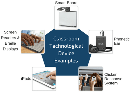 Classroom technological devices examples_technology-in-classroom