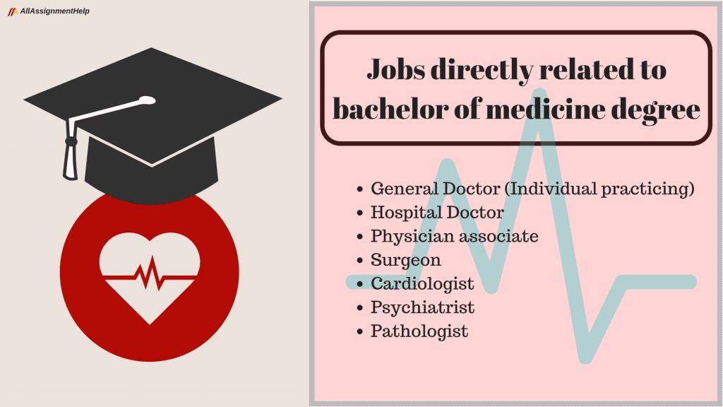 bachelor-of-medicine