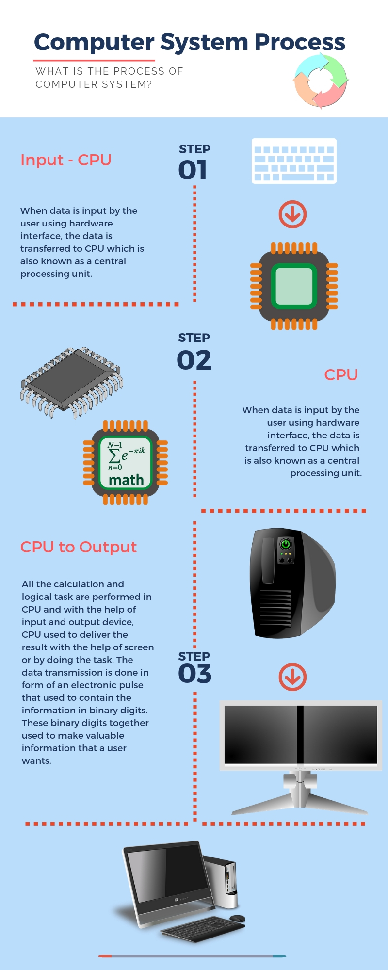 WHAT IS THE PROCESS OF COMPUTER SYSTEM?