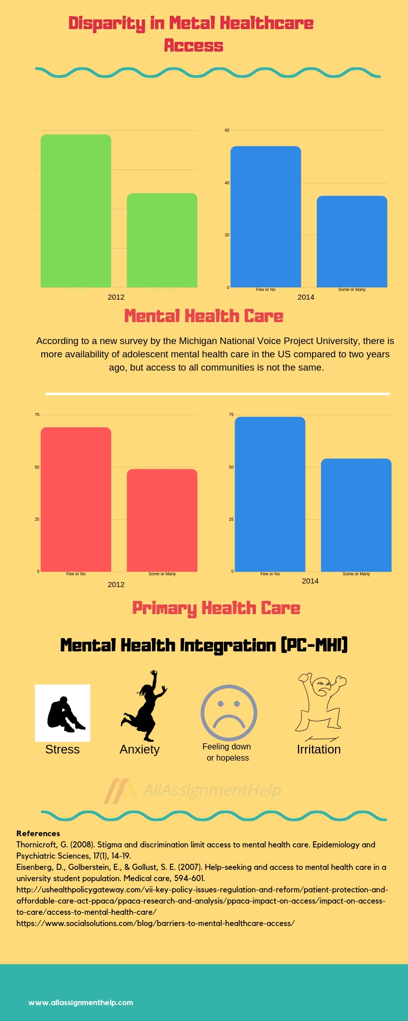 3. Disparity in Mental Healthcare Access