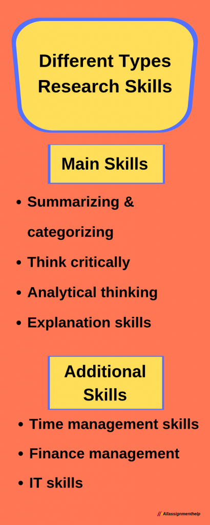 Different types of research Skills