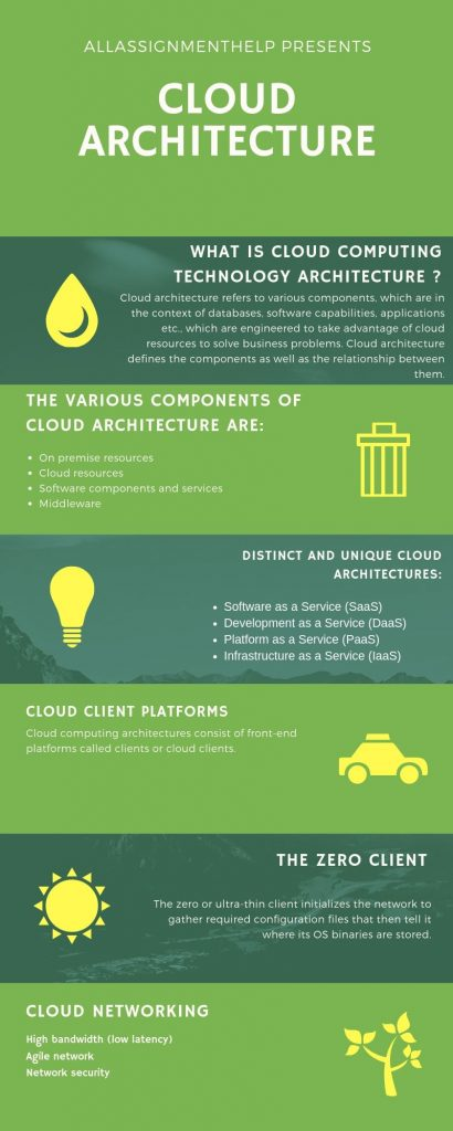 What is Cloud Architecture?