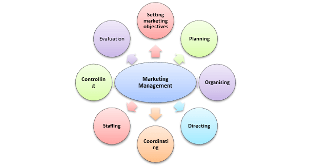 Functions of Marketing Management