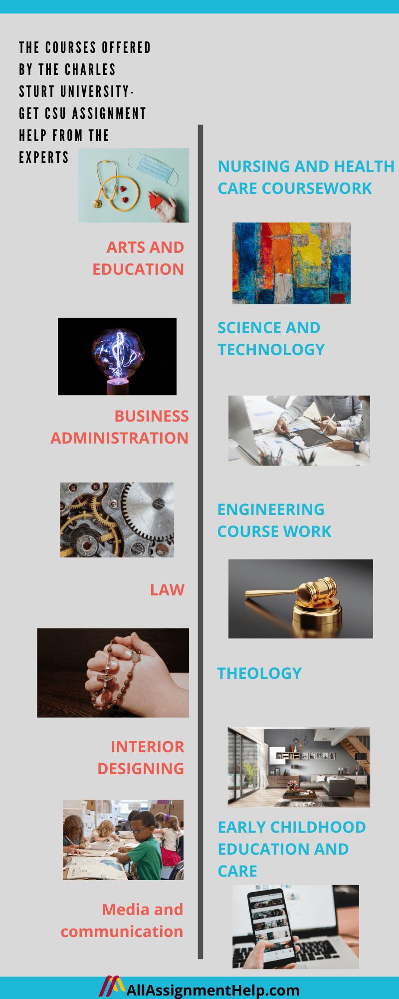 Charles-Sturt-University-Assignment-Help